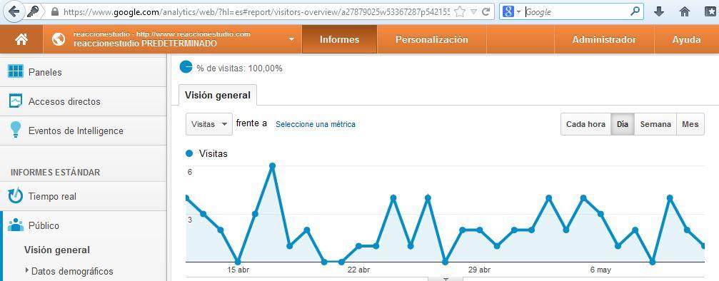 El menú de Google Analytics con la posición fija.